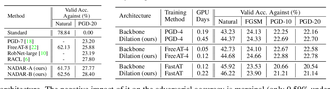 Figure 3 for Neural Architecture Dilation for Adversarial Robustness
