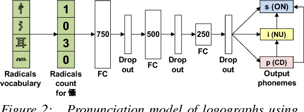 Figure 3 for Multimodal neural pronunciation modeling for spoken languages with logographic origin