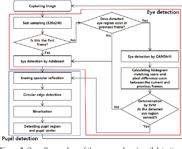 Figure 3 from Robust Eye and Pupil Detection Method for Gaze