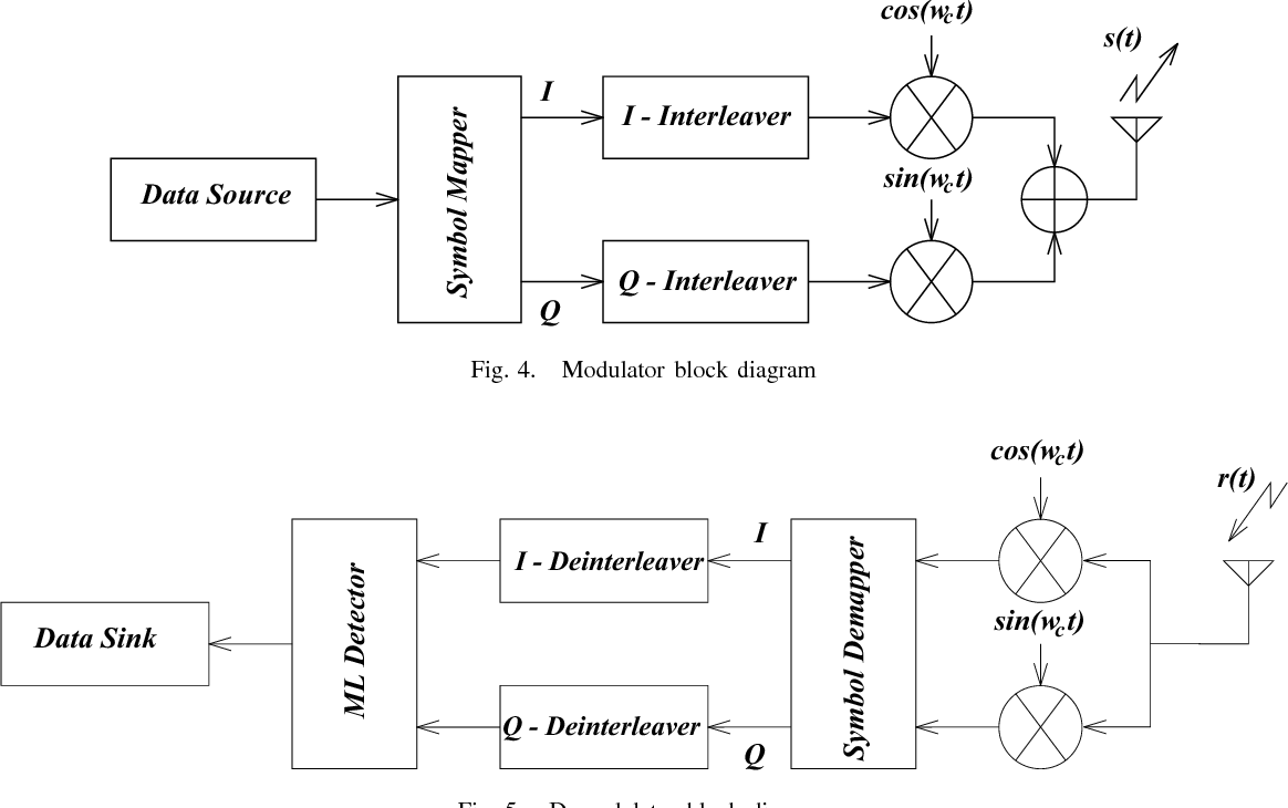 Rotation Optimization For Mpsk Mqam Signal Constellations Over Block Diagram Of Detector Rayleigh Fading Channels Semantic Scholar