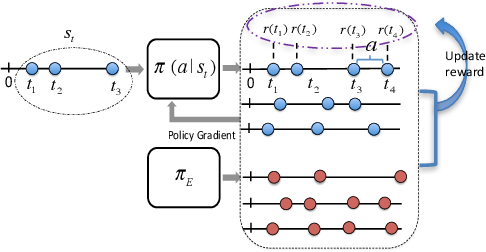 Figure 1 for Learning Temporal Point Processes via Reinforcement Learning