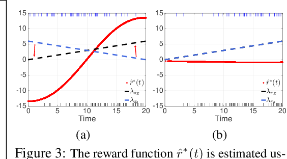 Figure 2 for Learning Temporal Point Processes via Reinforcement Learning