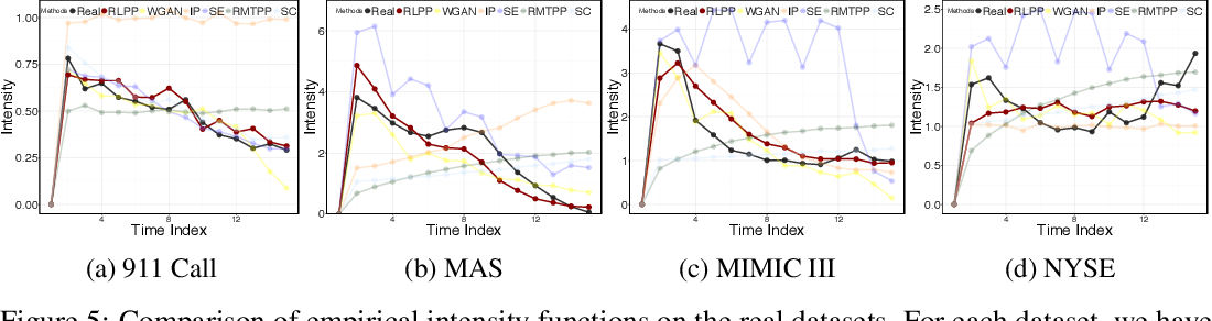 Figure 4 for Learning Temporal Point Processes via Reinforcement Learning