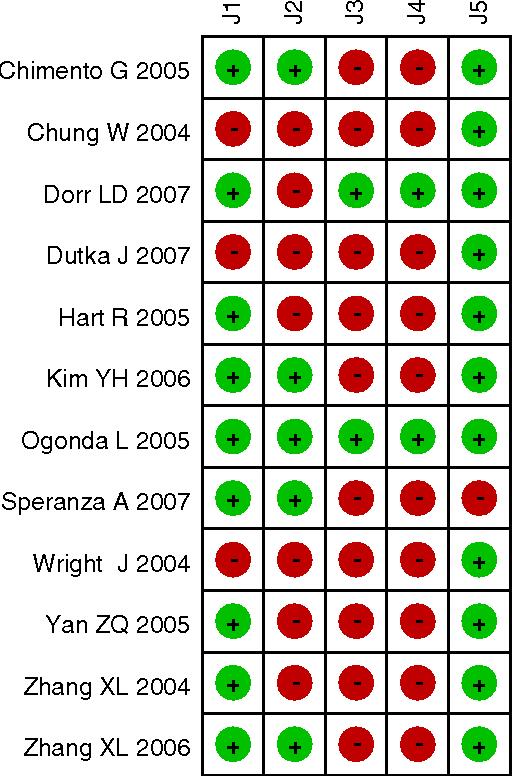 Fig. 1 Methodological quality summary by using the Jadad Score
