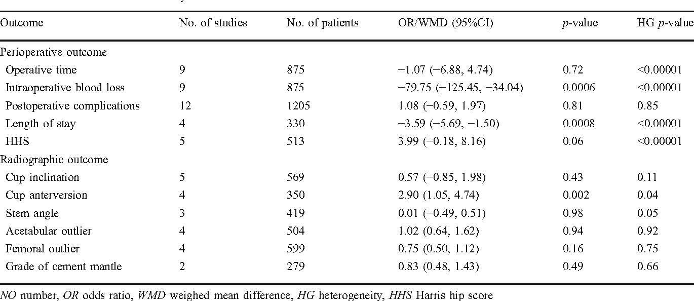 Table 3 Results of overall meta-analysis