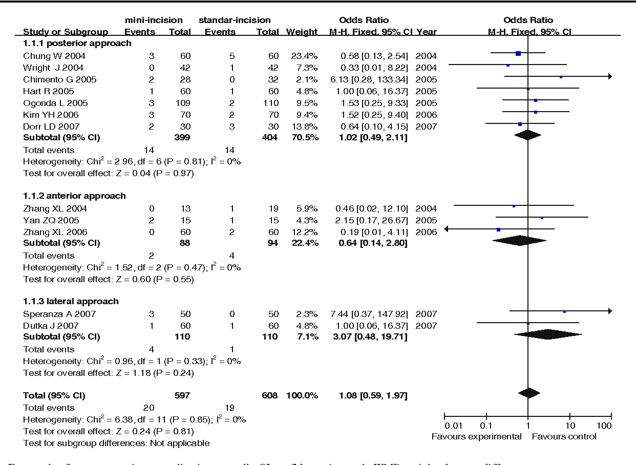 Fig. 2 Forest plot for postoperative complication overall. CI confidence interval, WMD weighted mean difference