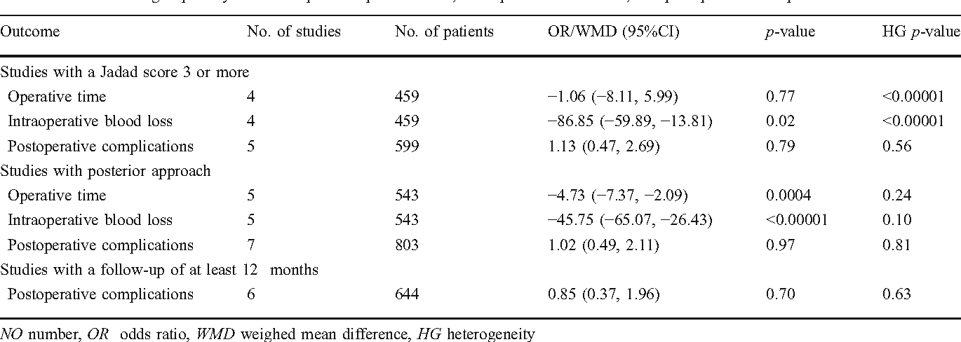 Table 4 Result of subgroup analysis with respect to operative time, intraoperative blood loss, and postoperative complications