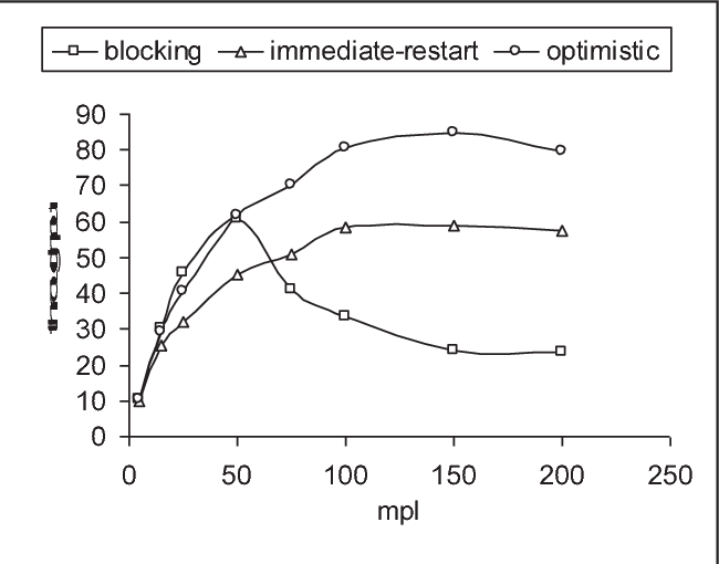 Fig. 11 shows Throughput results for the first test [4].