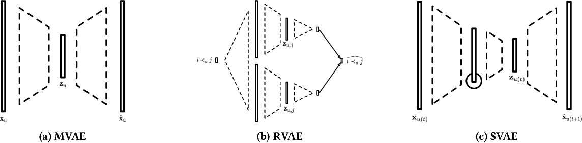 Figure 1 for Sequential Variational Autoencoders for Collaborative Filtering