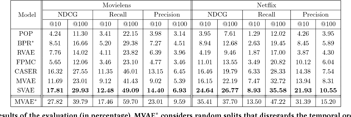 Figure 4 for Sequential Variational Autoencoders for Collaborative Filtering