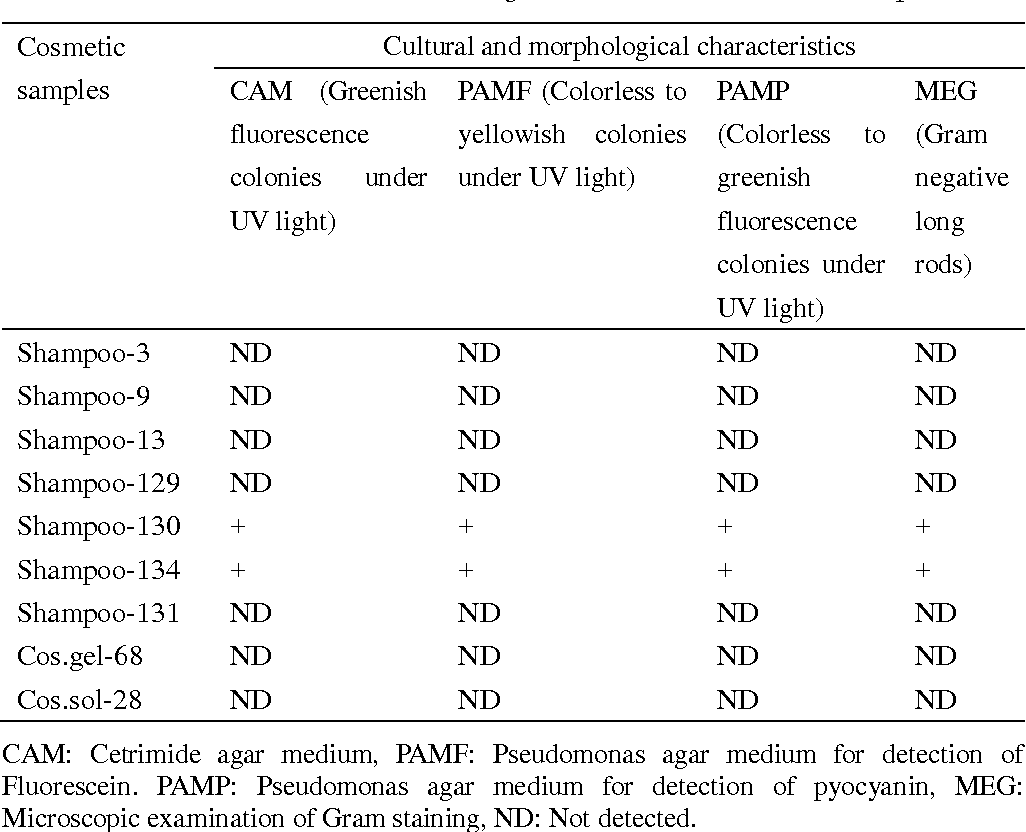 Table 4 from Microbial Contamination of Some Cosmetic