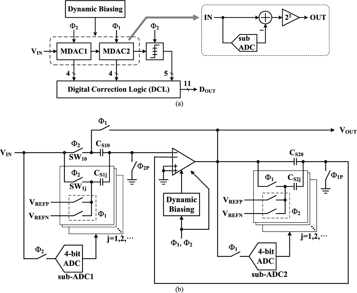 Figure 11 From A 224 Mw 618 Db Sndr 20 Ms S Pipelined Adc With Op Amp Inverting Amplifier Prototype Circuit B