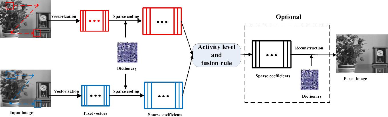 Figure 3 for Sparse Representation based Multi-sensor Image Fusion: A Review