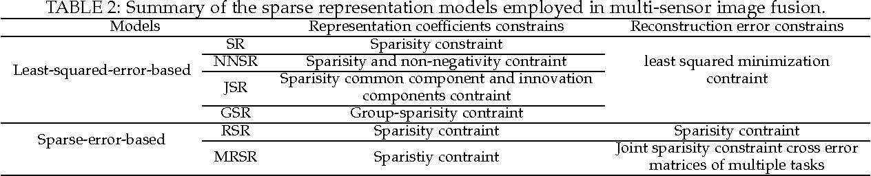 Figure 4 for Sparse Representation based Multi-sensor Image Fusion: A Review