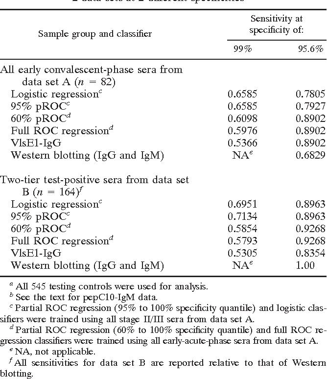 PDF] Multiplex immunoassay for Lyme disease using VlsE1-IgG