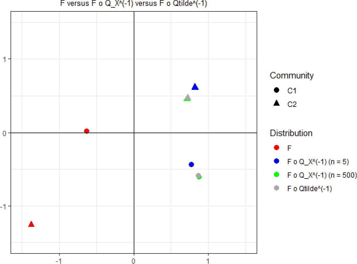 Figure 1 for On Two Distinct Sources of Nonidentifiability in Latent Position Random Graph Models