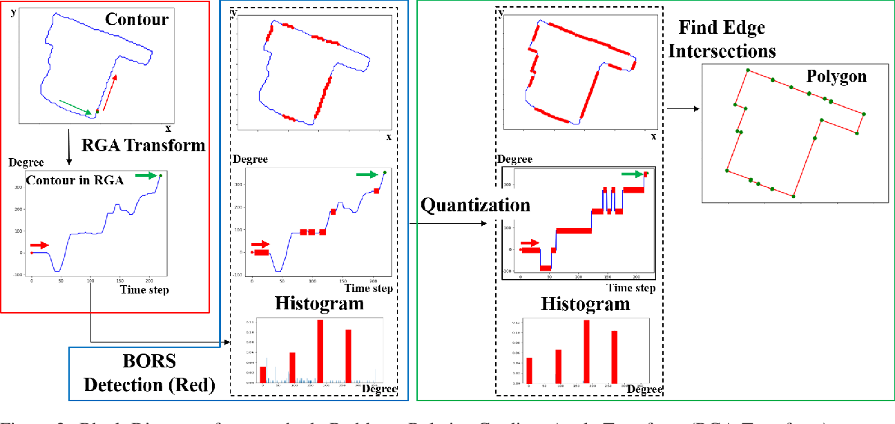 Figure 2 for Quantization in Relative Gradient Angle Domain For Building Polygon Estimation