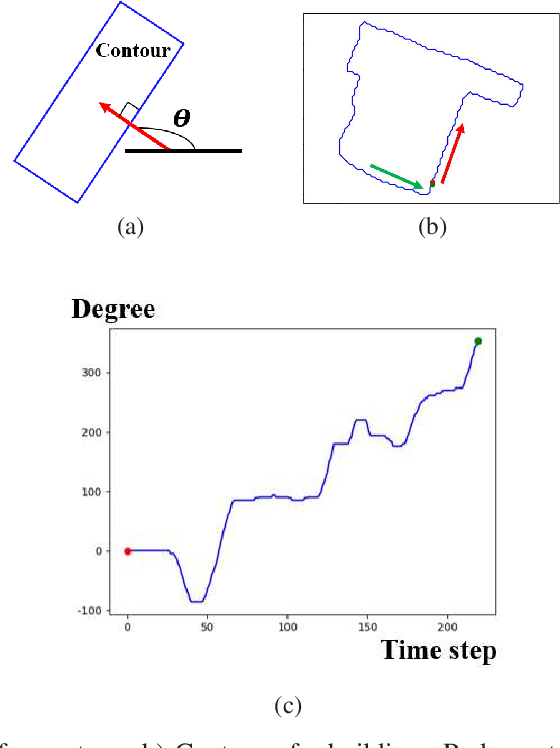 Figure 3 for Quantization in Relative Gradient Angle Domain For Building Polygon Estimation