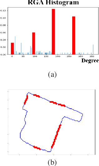 Figure 4 for Quantization in Relative Gradient Angle Domain For Building Polygon Estimation