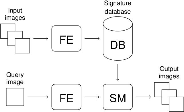 Figure 1 for Texture Retrieval via the Scattering Transform