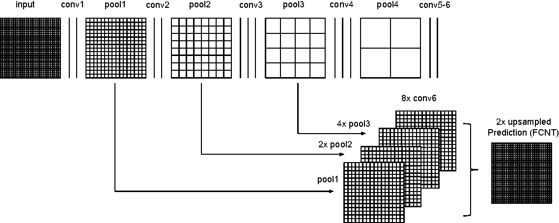 Figure 1 for Texture segmentation with Fully Convolutional Networks
