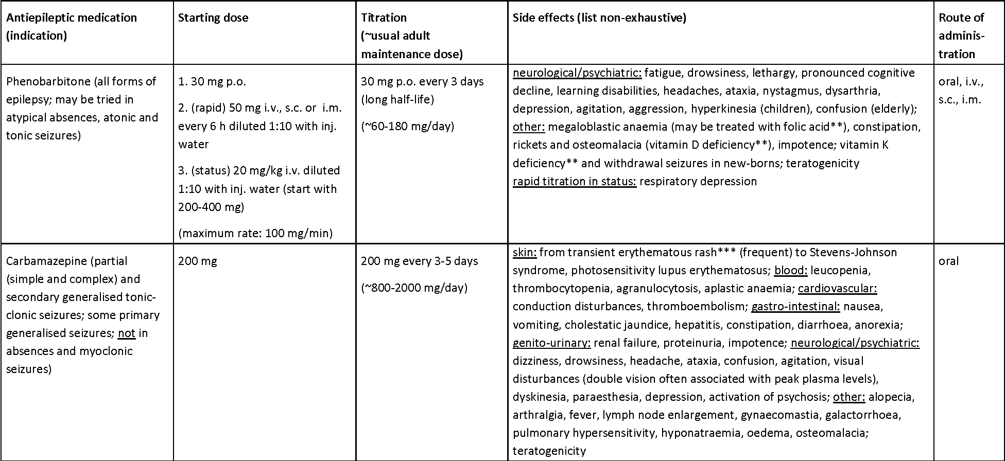 Landscape Analysis Management Of Neurocysticercosis With An