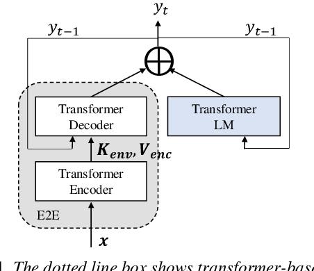 Figure 1 for Adaptable Multi-Domain Language Model for Transformer ASR