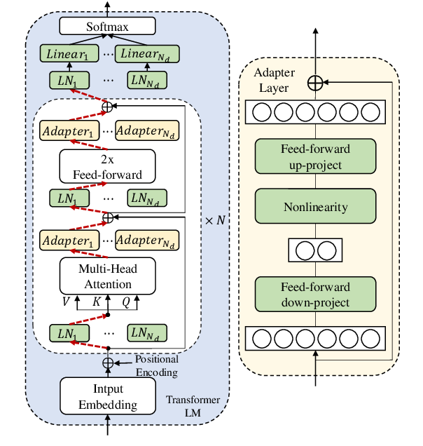 Figure 3 for Adaptable Multi-Domain Language Model for Transformer ASR