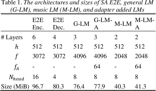 Figure 2 for Adaptable Multi-Domain Language Model for Transformer ASR