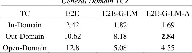 Figure 4 for Adaptable Multi-Domain Language Model for Transformer ASR