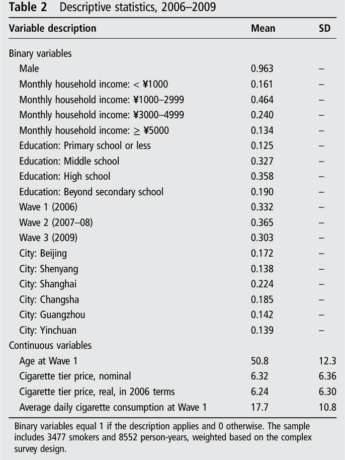 PDF] The effect of cigarette prices on brand-switching in