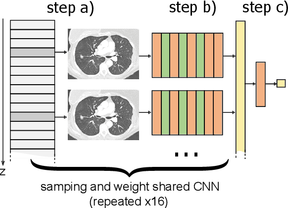 Figure 1 for Function Follows Form: Regression from Complete Thoracic Computed Tomography Scans