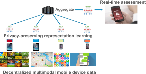 Figure 1 for Learning Language and Multimodal Privacy-Preserving Markers of Mood from Mobile Data