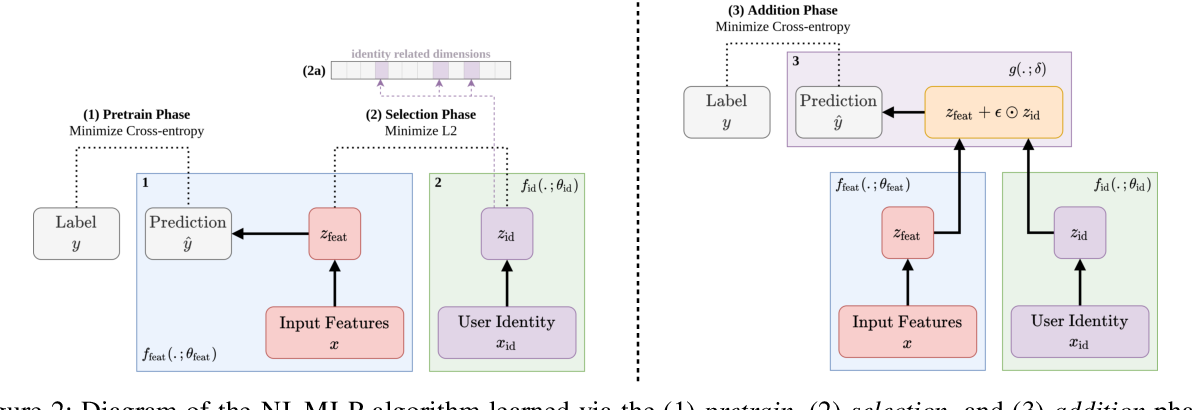 Figure 3 for Learning Language and Multimodal Privacy-Preserving Markers of Mood from Mobile Data