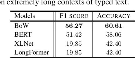 Figure 4 for Learning Language and Multimodal Privacy-Preserving Markers of Mood from Mobile Data