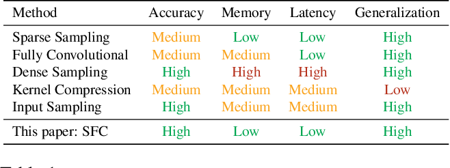 Figure 2 for Selective Feature Compression for Efficient Activity Recognition Inference