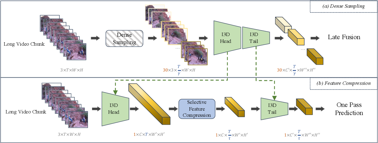 Figure 3 for Selective Feature Compression for Efficient Activity Recognition Inference