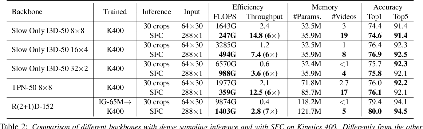 Figure 4 for Selective Feature Compression for Efficient Activity Recognition Inference