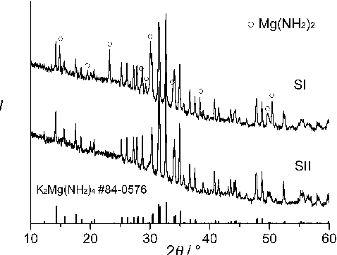 Figure 1 from Hydrogen sorption from the Mg(NH2)2-KH system and