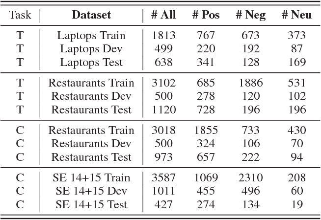 Figure 2 for Learning to Attend via Word-Aspect Associative Fusion for Aspect-based Sentiment Analysis