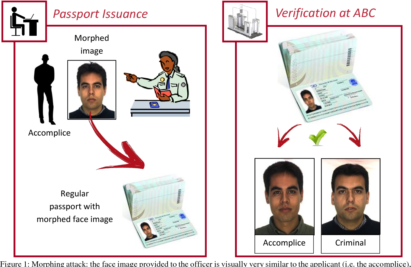 Figure 1 for Face morphing detection in the presence of printing/scanning and heterogeneous image sources