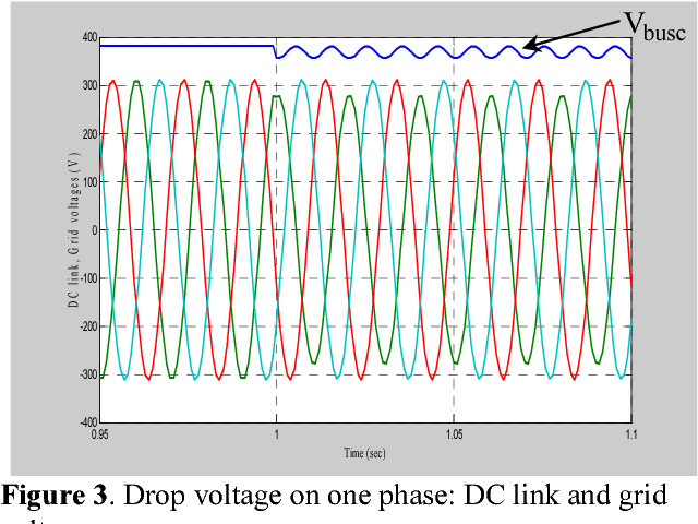Figure 3. Drop voltage on one phase: DC link and grid voltages.