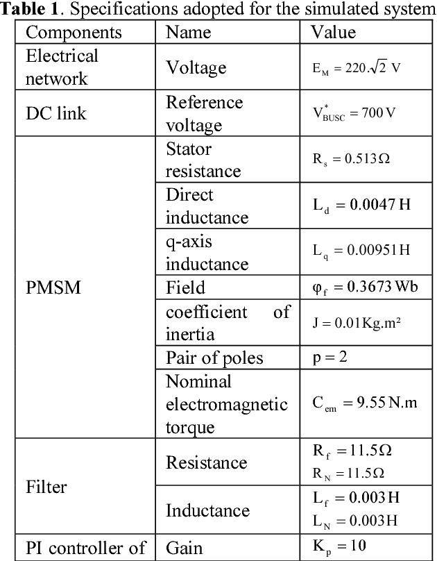 Table 1. Specifications adopted for the simulated system