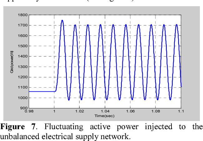 Figure 7. Fluctuating active power injected to the unbalanced electrical supply network.