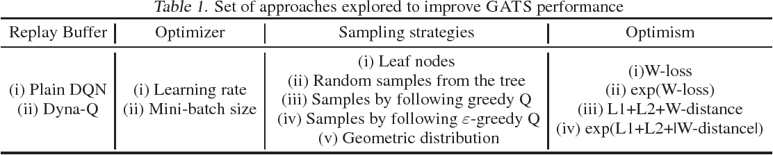Figure 2 for Sample-Efficient Deep RL with Generative Adversarial Tree Search