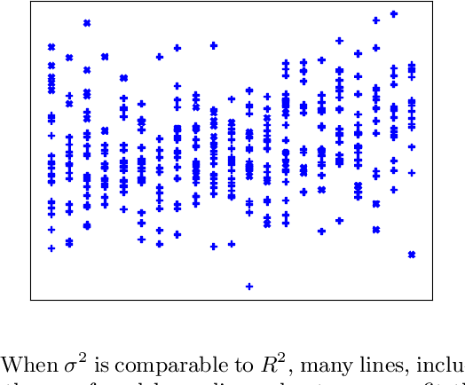Figure 1 for Online and Distribution-Free Robustness: Regression and Contextual Bandits with Huber Contamination
