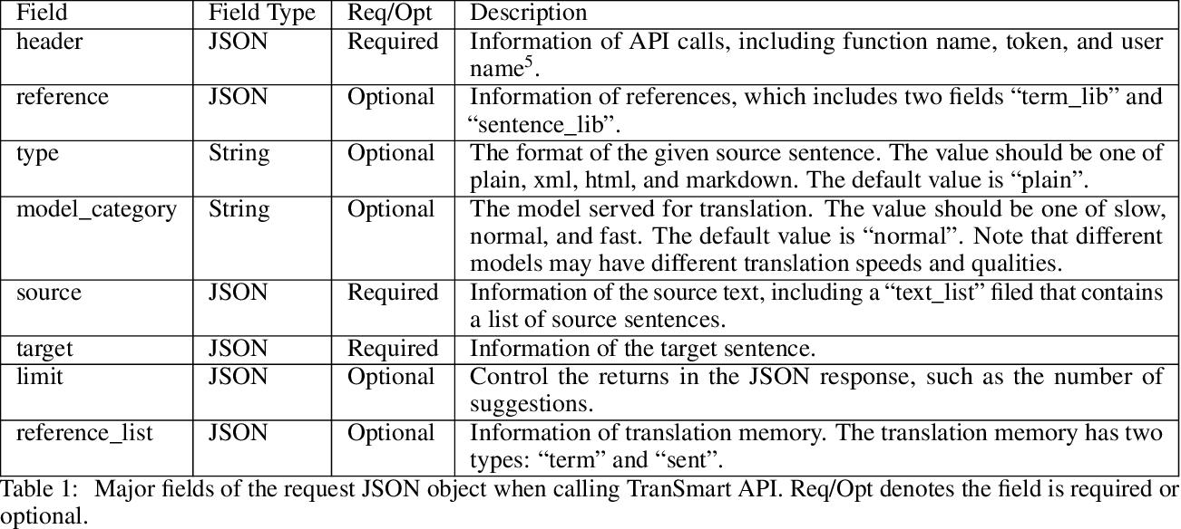 Figure 2 for TranSmart: A Practical Interactive Machine Translation System