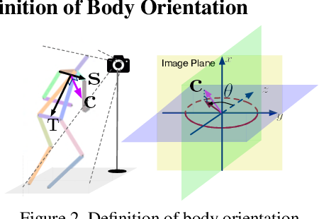 Figure 3 for MEBOW: Monocular Estimation of Body Orientation In the Wild
