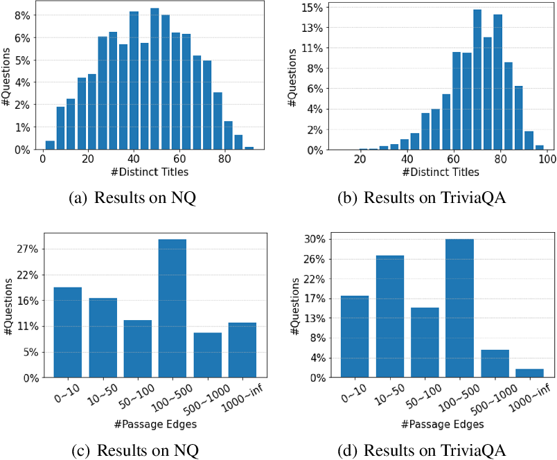 Figure 4 for KG-FiD: Infusing Knowledge Graph in Fusion-in-Decoder for Open-Domain Question Answering