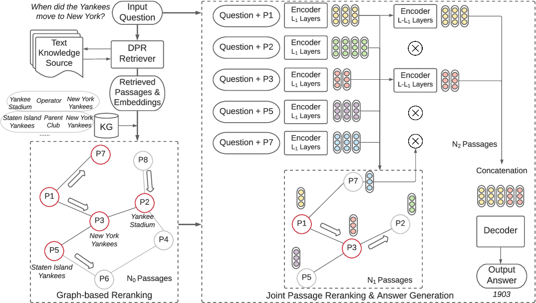 Figure 1 for KG-FiD: Infusing Knowledge Graph in Fusion-in-Decoder for Open-Domain Question Answering